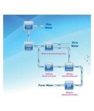 Star Aquafresh SWIFT 10 Ltr ROUVUF Water Purifier
